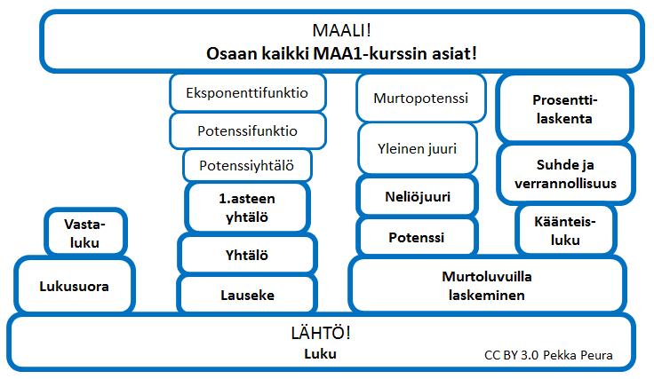 MAA1_kurssikartta