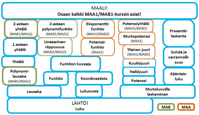 MAA1_MAB1_Peura