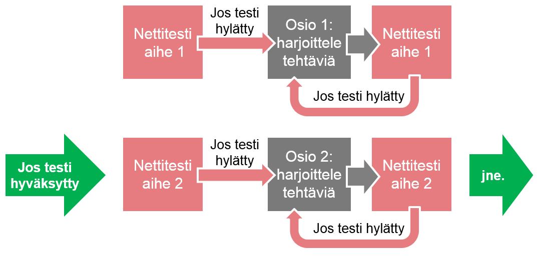 ML_ja_ohjattu_itsearviointi_kaavio