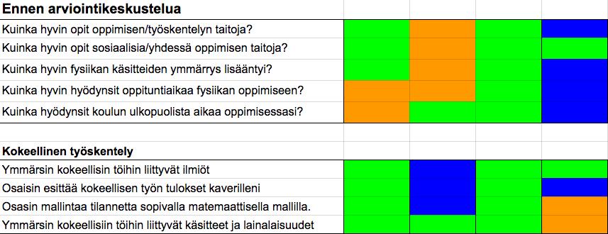 Kuva 6. Taitoihin liittyviä kysymyksiä ja väitteitä. Jokainen sarake edustaa yhtä pienryhmän opiskelijaa.